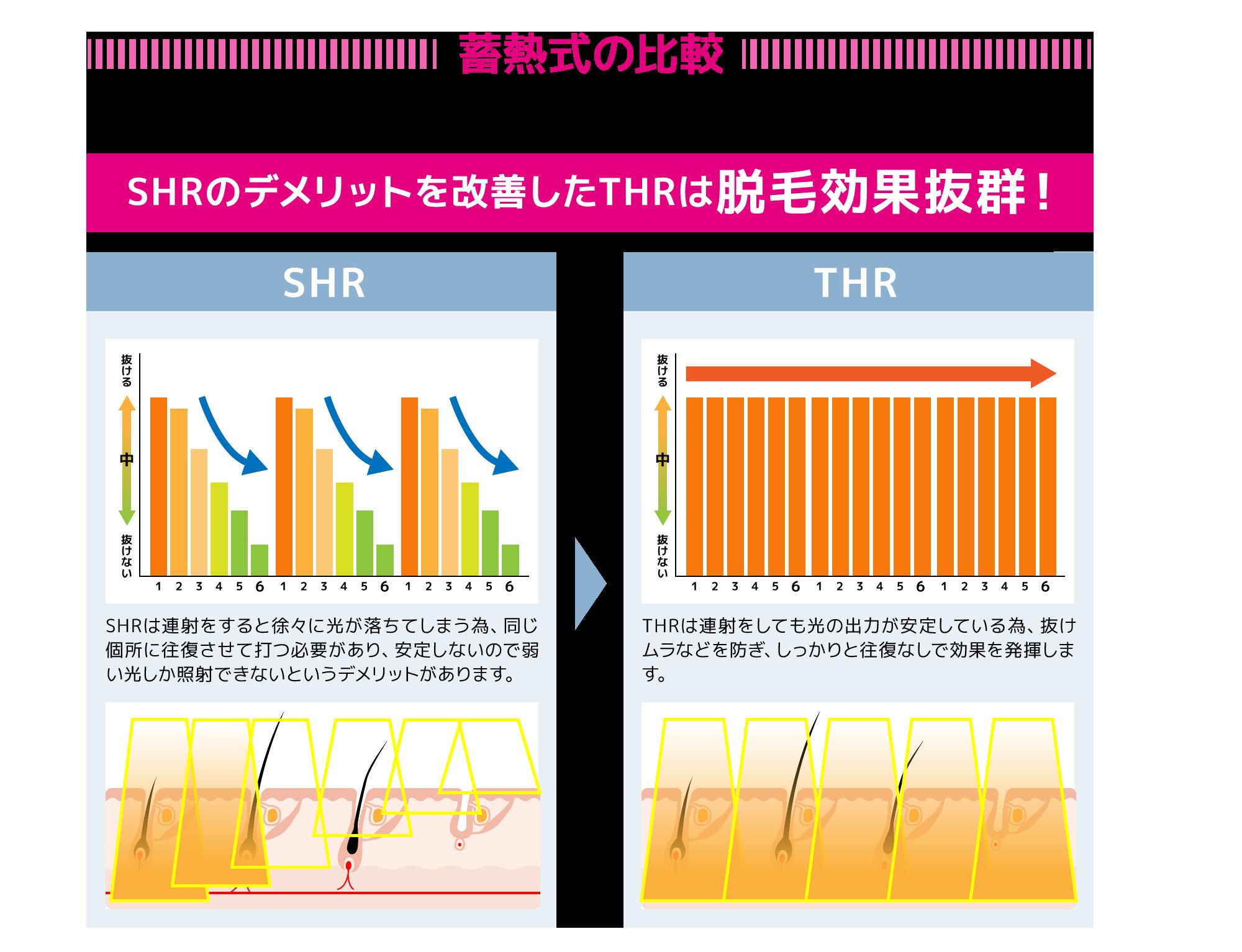 蓄熱式の比較