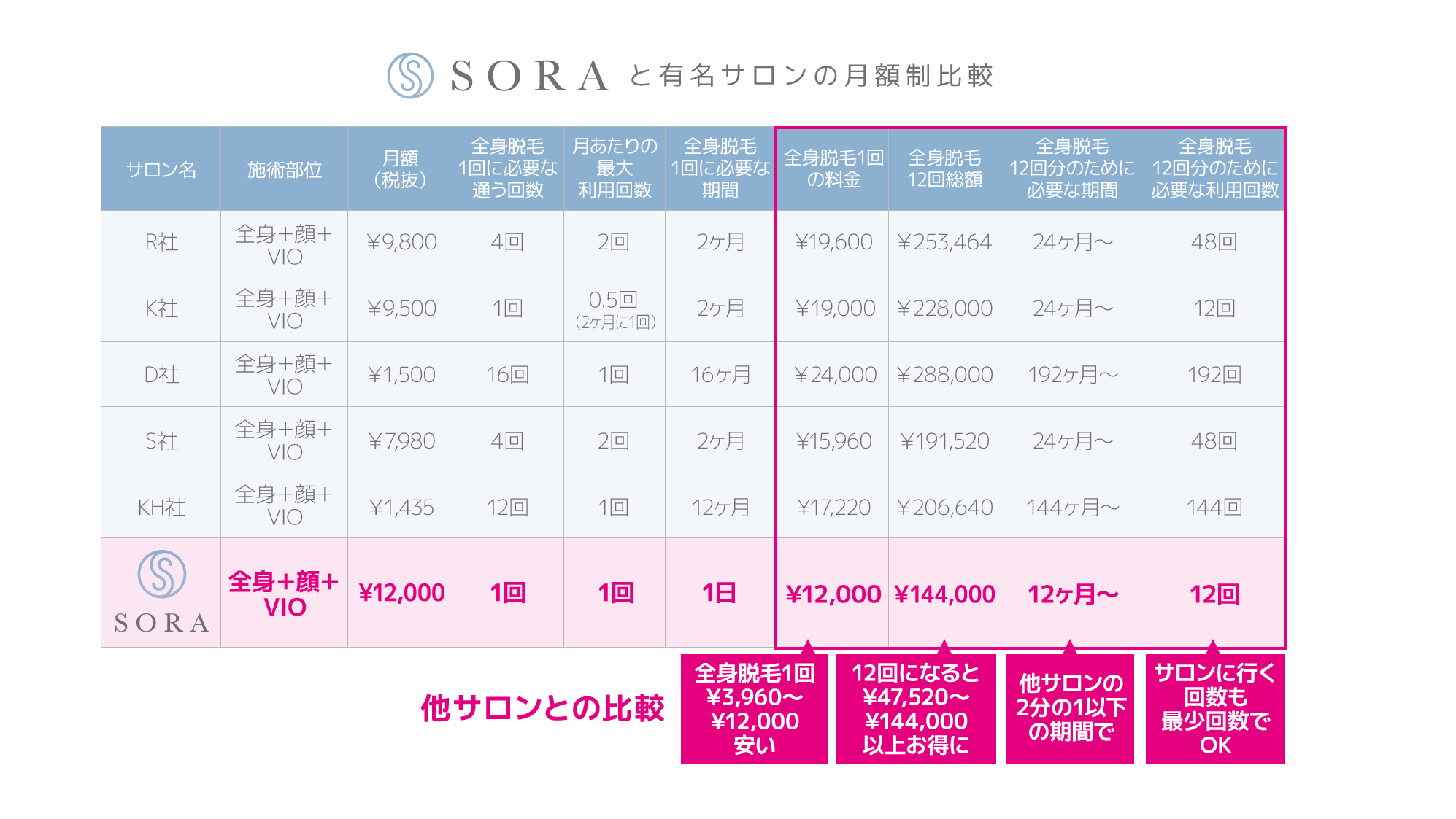 SORAと有名サロンの月額制比較表